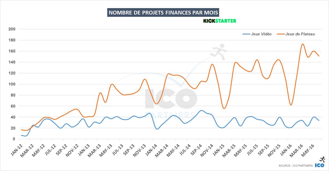 L'évolution des financements sur Kickstarter pour les jeux vidéo (en bleu) et les jeux de plateau (en rouge), qui montre une croissance assez régulière et saine pour ces derniers. Crédit: Thomas Bidaux/ICO Partners