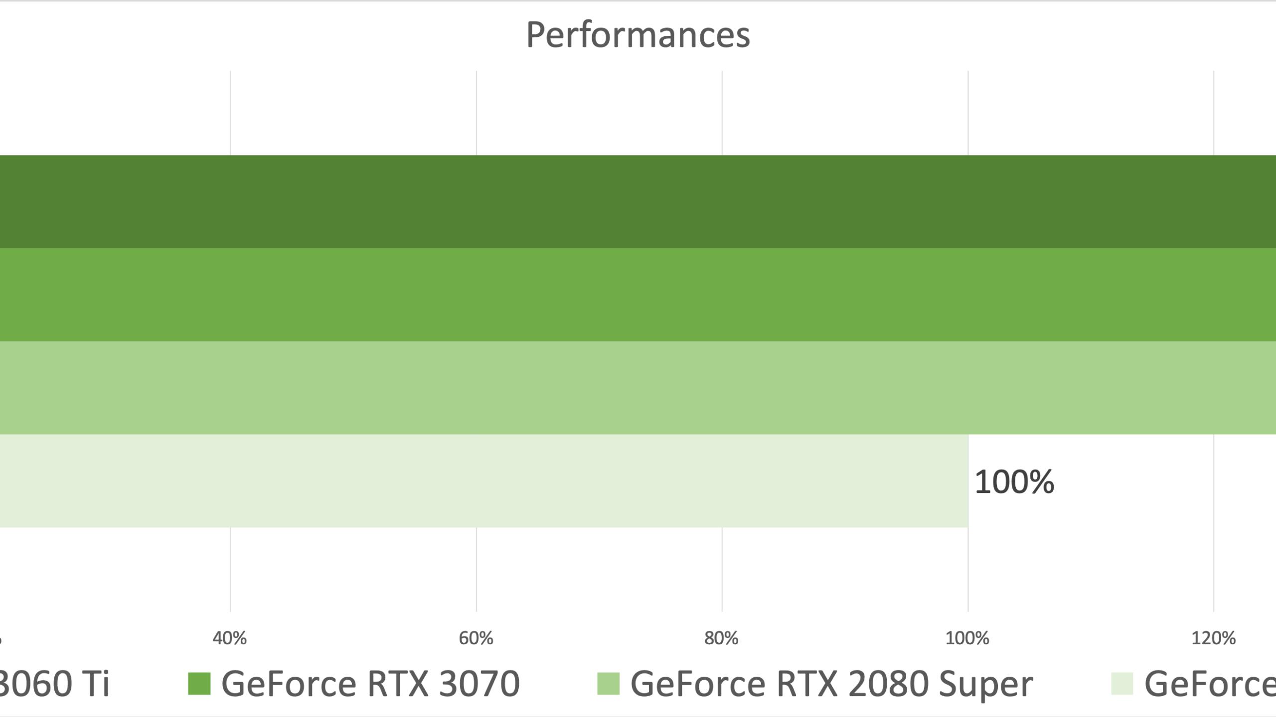 La GeForce RTX 3060 Ti est près de 40 % plus rapide qu'une 2060 Super, sortie en 2019 au même prix (420 €).
