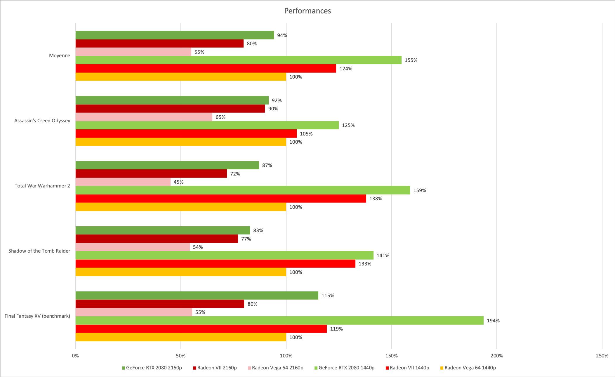 Nous avons choisi la Vega 64 en 1440p comme base de comparaison. La Radeon VII est évidemment plus rapide dans tous les cas, mais la GeForce RTX 2080, vendue à peu près au même prix, reste devant, parfois très nettement.
